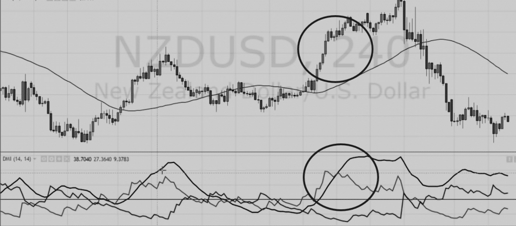 What is the ADX Indicator? - How to use the Average Directional Movement Index [Guide]