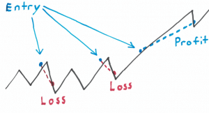Trading Edges - The Most Important Thing You Will Ever Learn about as a Trader