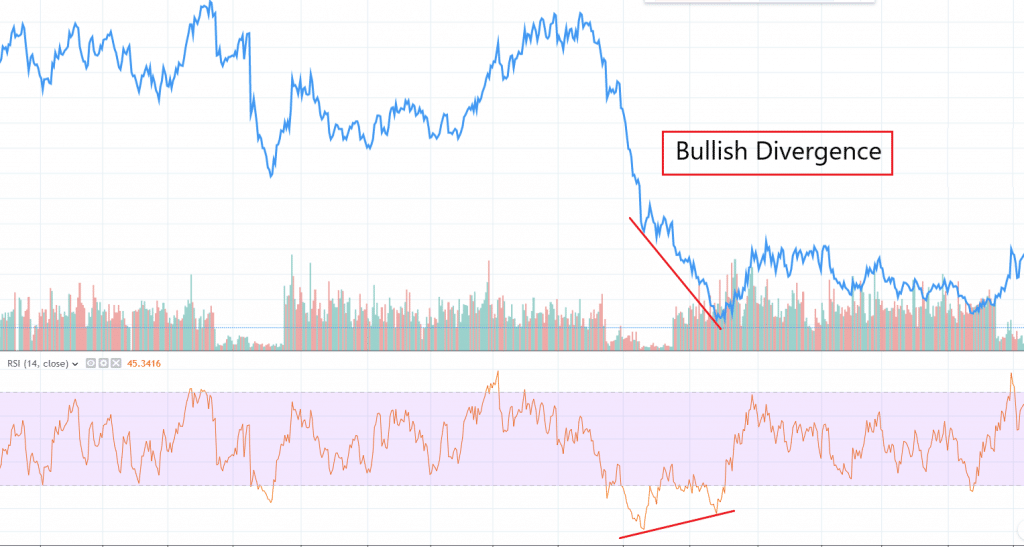 THe RSI indicator applied to a chart showing a bullish divergence