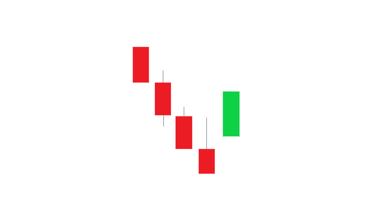 Guide to Bullish Ladder Bottom Candlestick Pattern – Meaning, Definition and Trading Strategies