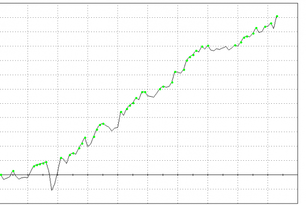 Edge in Crude Oil With High Average Trade