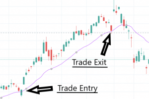 moving average stop loss