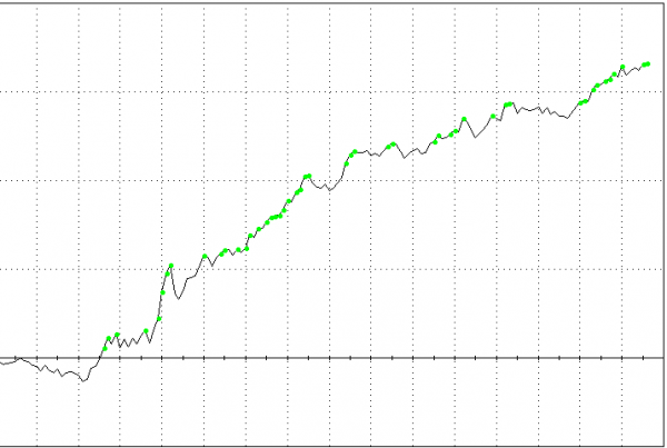 Edge in U.S Treasury Notes