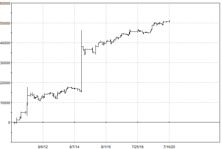Simple Yet Powerful Edge In Swiss Franc Futures