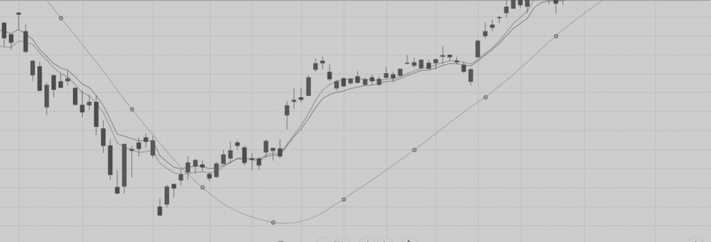 What Are Moving Averages? - Comparing The Different Indicators
