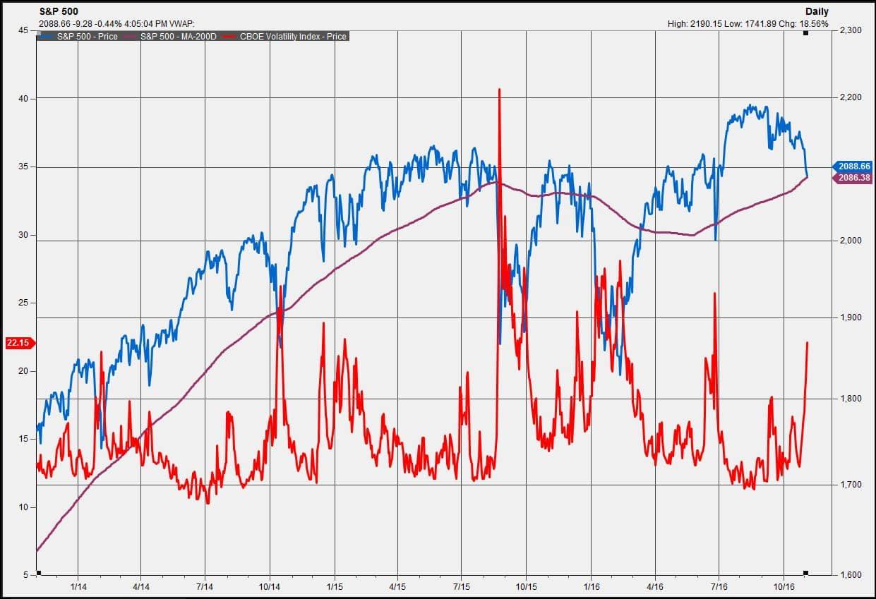 Vix Volatility Index – How Do You Trade the Vix Index? (Guide)