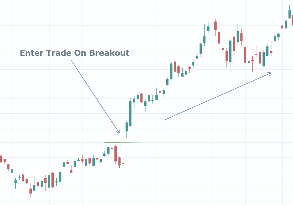 Breakout Above Recent High