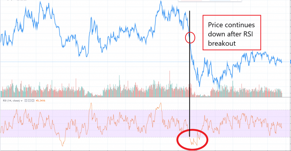 RSI indicator applied on chart showing an RSI breakout
