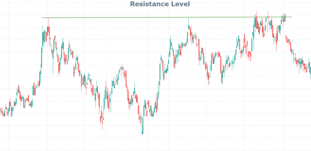 Resistance Level