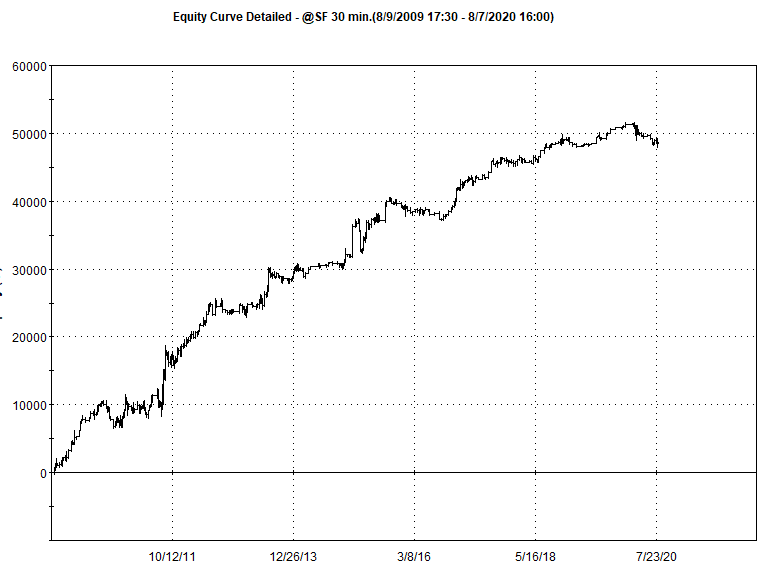 Long and Short Edge in Swiss Franc Futures