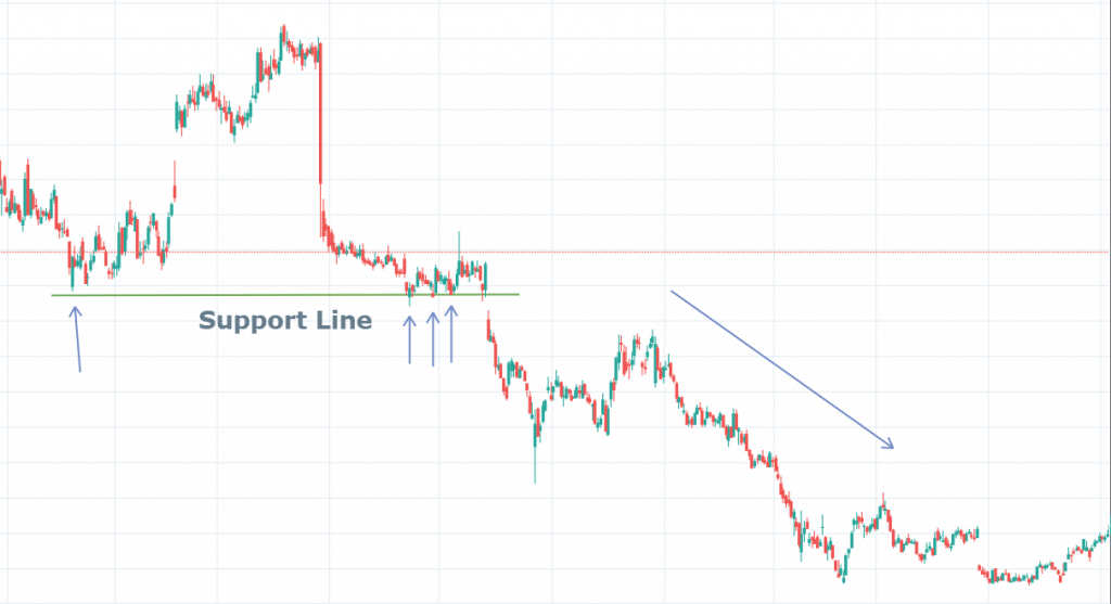 Support and resistance Levels ( Trading Tips, Causes and Calculation)