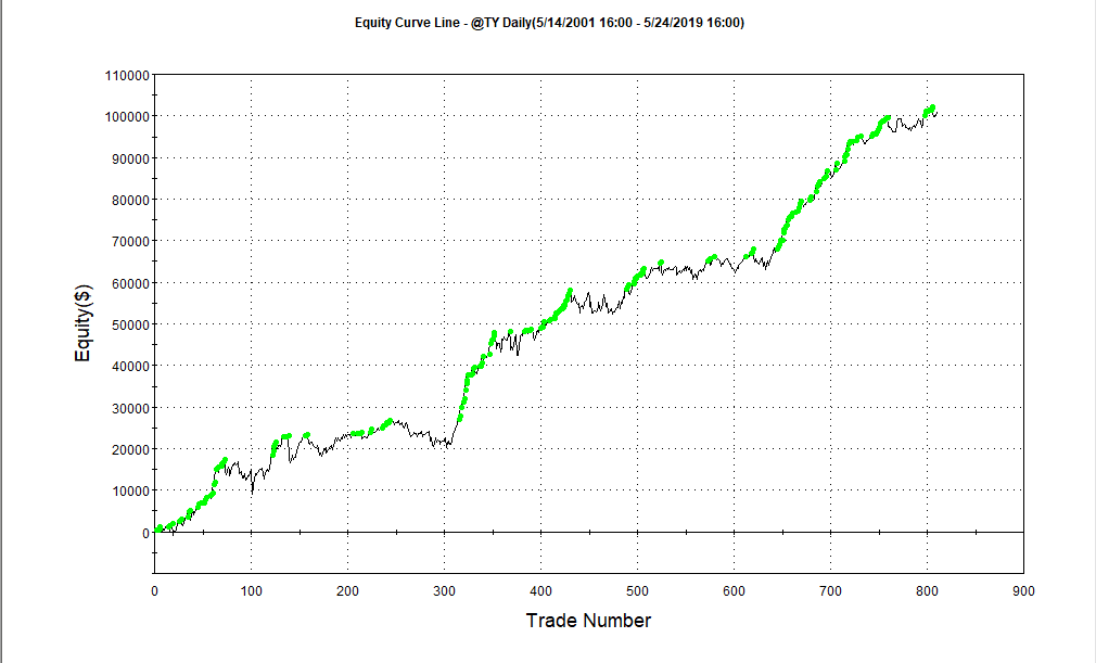 robust trading strategies algotrading swing trading edge day trading easy language tradestation
