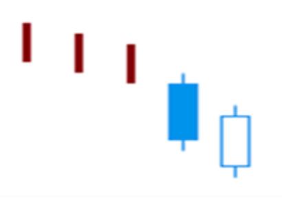 Thrusting Pattern Trading – Candlesticks