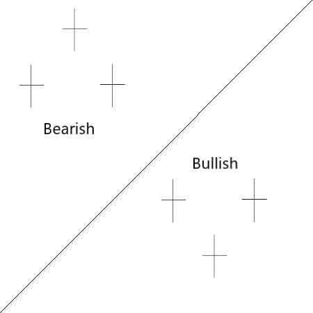 Tri-Star Doji Candlestick Pattern