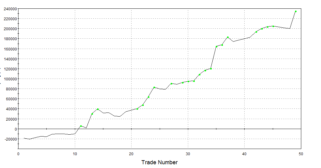 Robust Edge in Crude Oil! - ETF (USO) and Futures (CL)