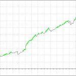 What if you tweak the RSI indicator a bit?