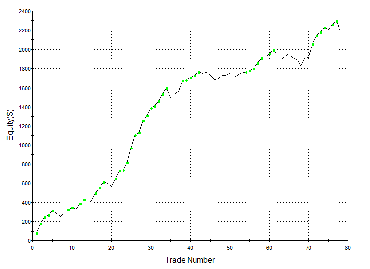Short Edge In XLF (Financial ETF Trading Strategy) + SP500 Short Edge