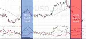 Bearish & Bullish Trend