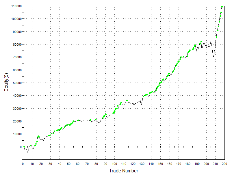 Robust Long-Short Strategy in SP500 (E-Mini Futures Trading)