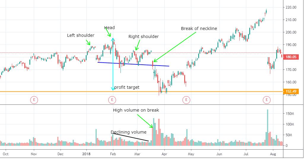 Chart Pattern Trading