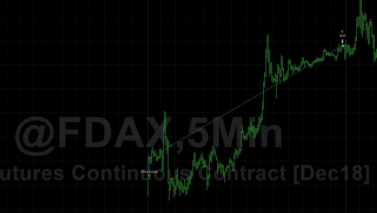 Dax trading