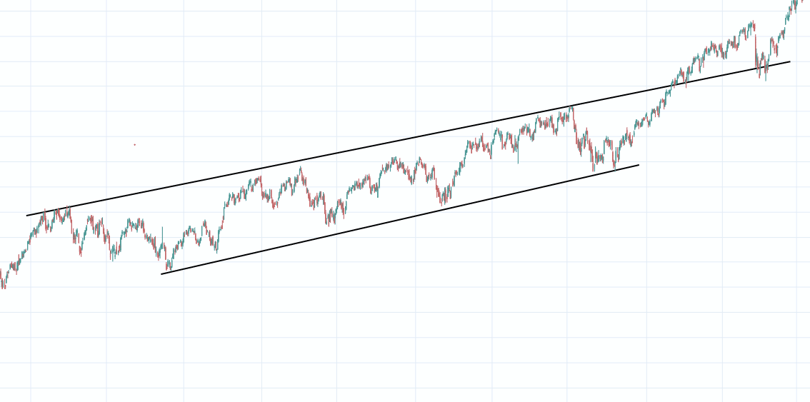 Support and resistance trend lines
