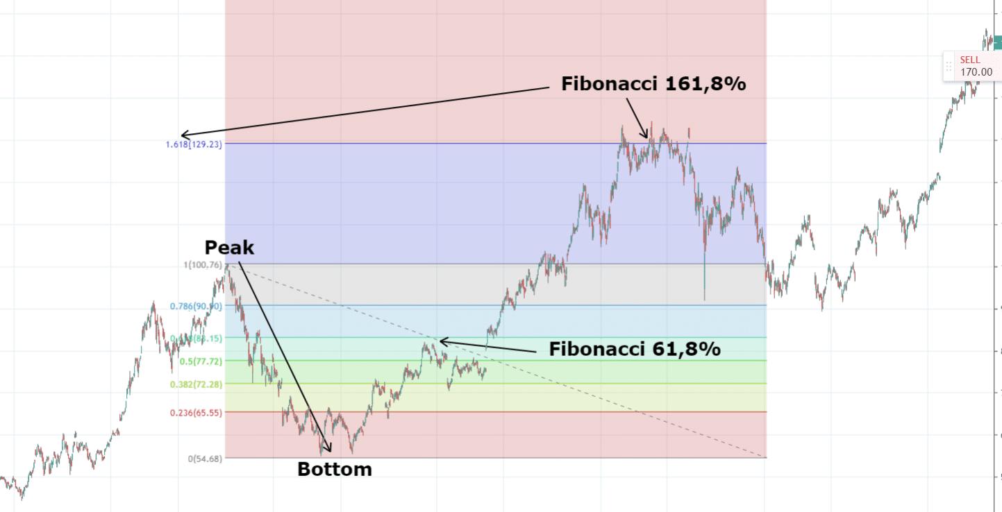 Fibonacci Resistance zone