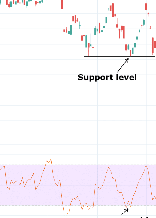 RSI and Support level