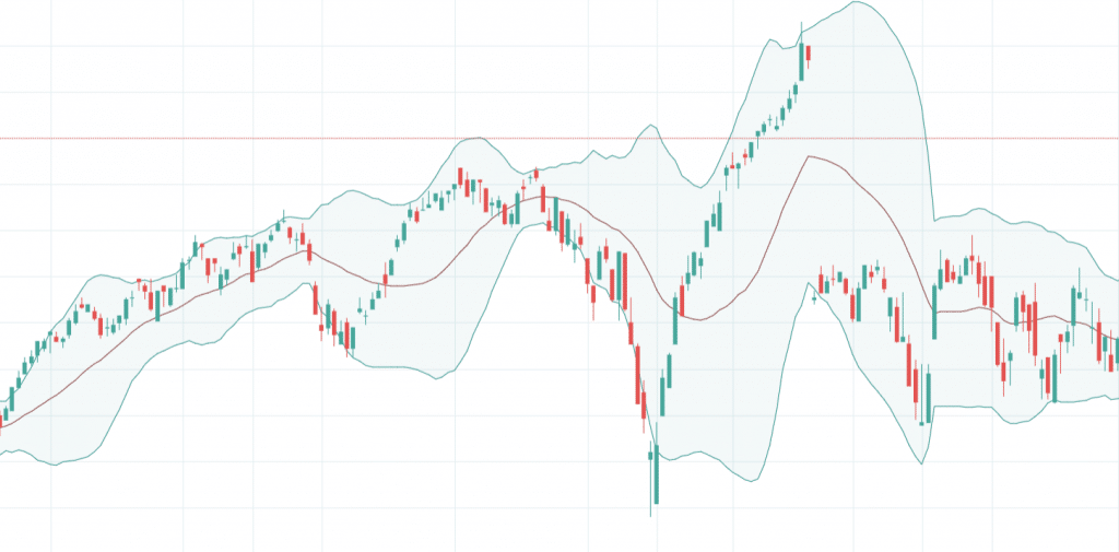 Bollinger Bands: What Are Bollinger Bands?