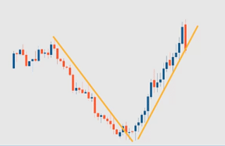 How to draw a trend line