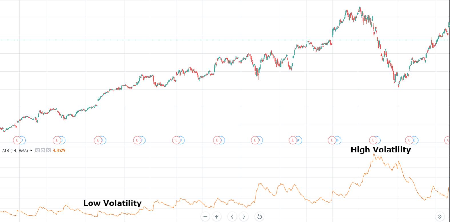 Volatility Based Position Sizing
