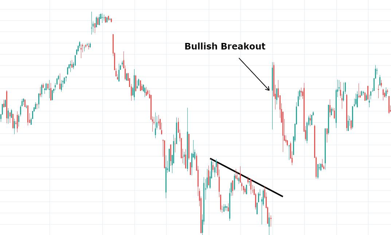 Futures Bullish breakout
