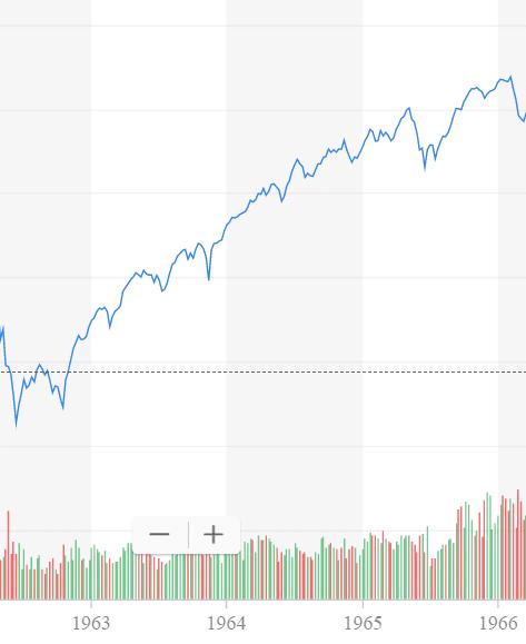 Bull Market Examples: Bull Markets Since WW2