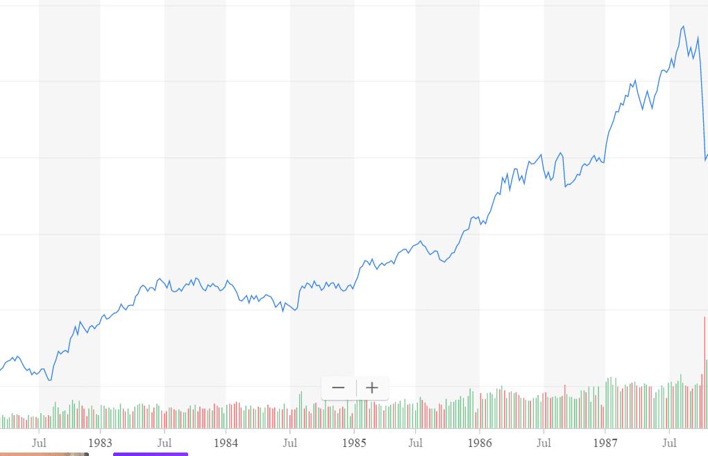 Bull Market of 1982-87