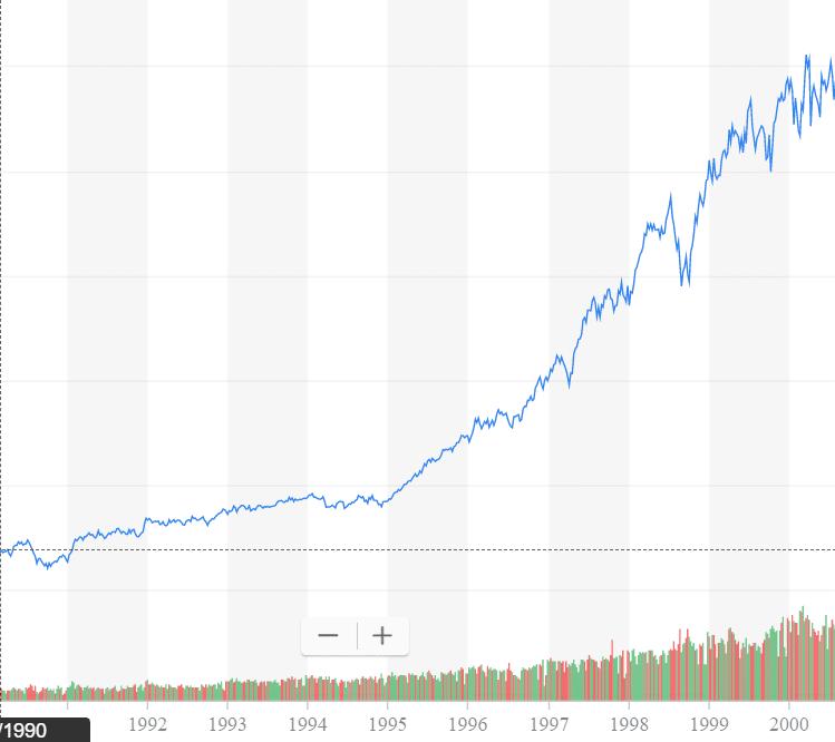 Bull Market of 1990-2000