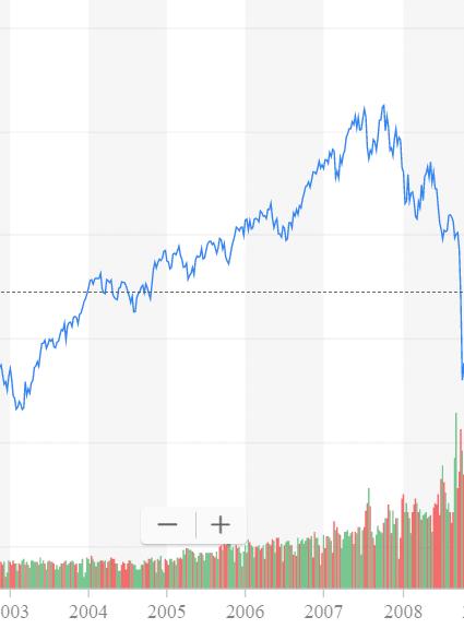 Bull Market of 2002-2007