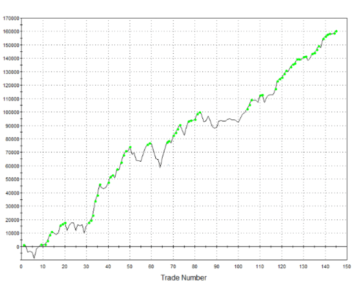 Daytrading and Algorithmic Trading