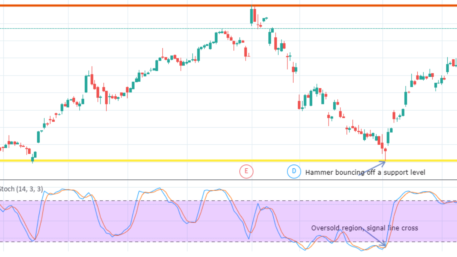 Hammer Candlestick and Stochastic