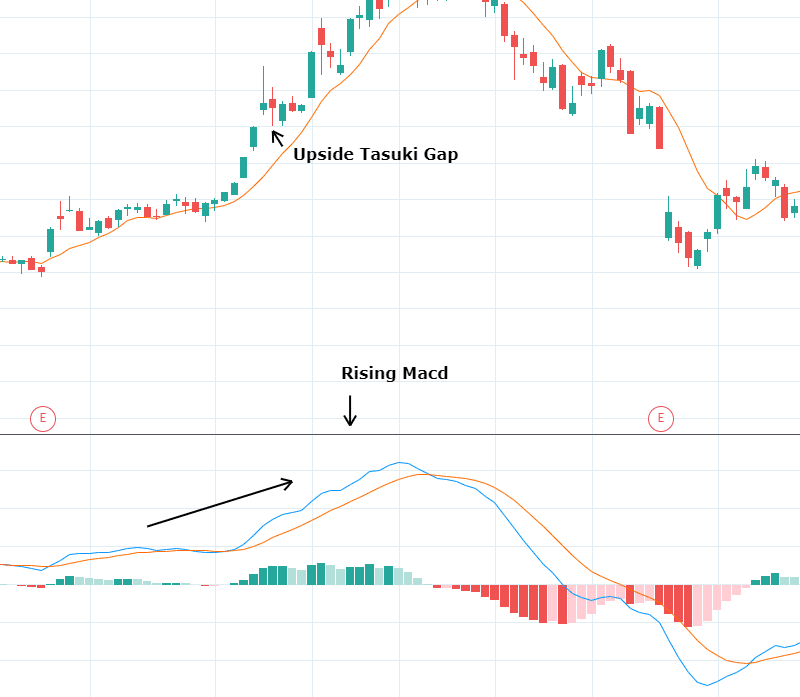 Candlestick Pattern and Trading Indicator