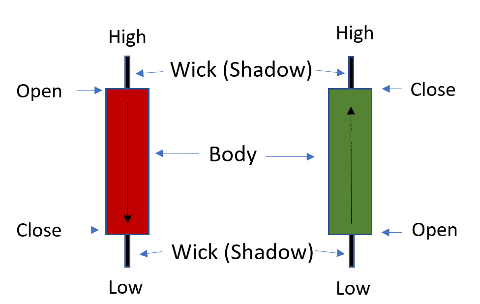Candlestick Guide: How to Read Candlesticks and Chart Patterns