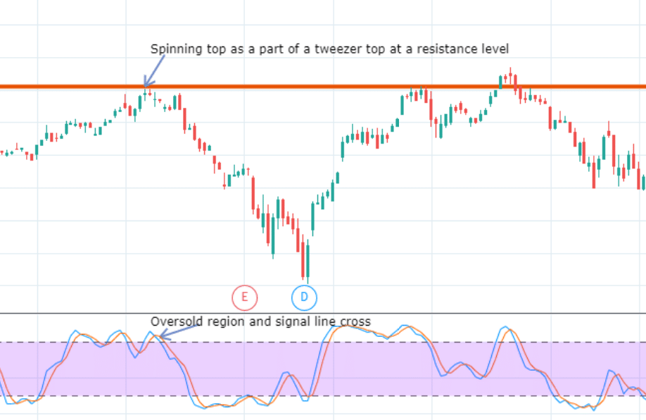 Spinning Top Doji And Resistance