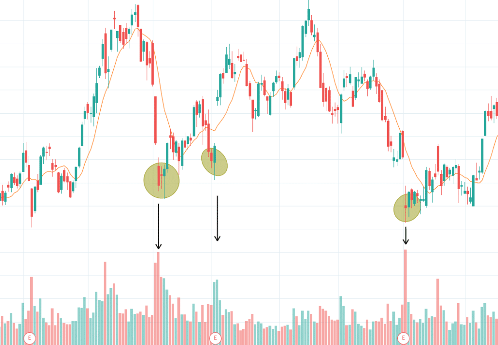Swing Trading Indicators (Best Indicators for Swing Traders)