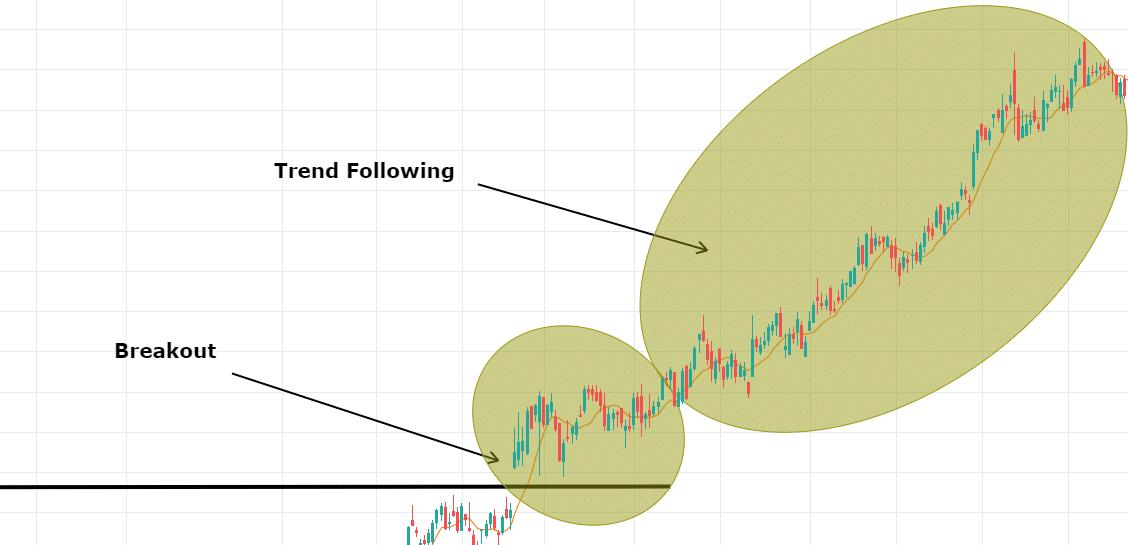 Trend Following VS Breakout