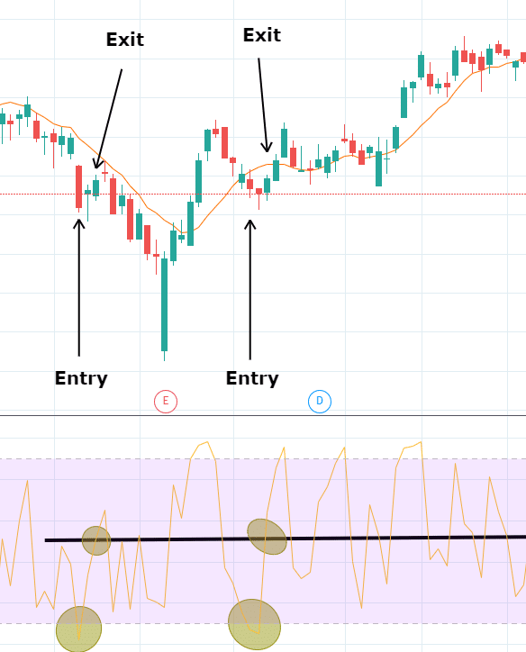 RSI2 Strategy