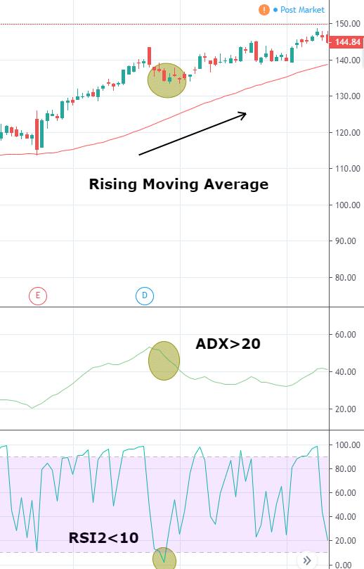 Momentum Swing Trading Strategy