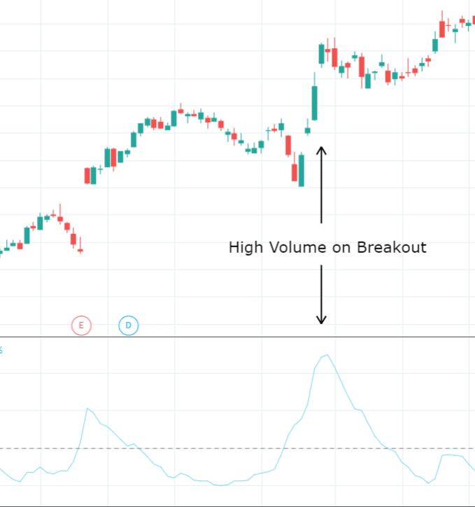 High Volume Breakout