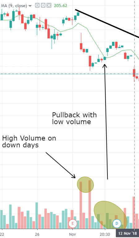 Volume and Pullbacks
