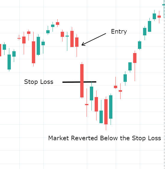 Stop Loss in Mean Reversion