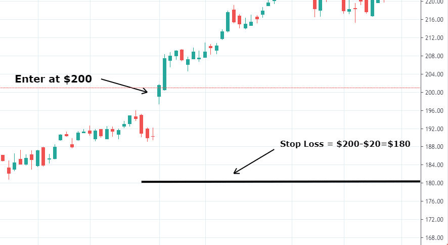 How Big Should the Stop Loss Be?