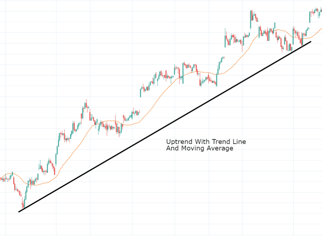 Trend in Technical Analysis